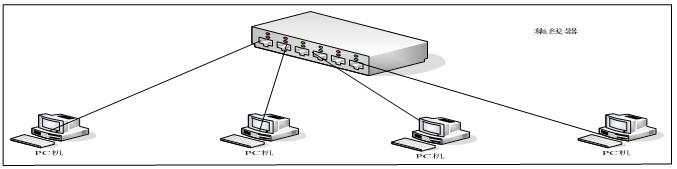 集线器连接网络结构示意图