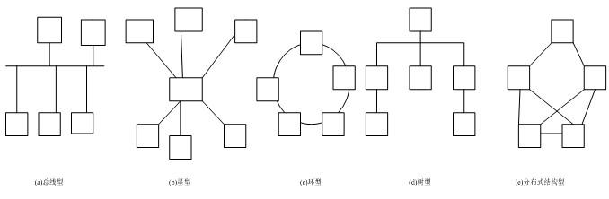 常用的网络拓扑结构