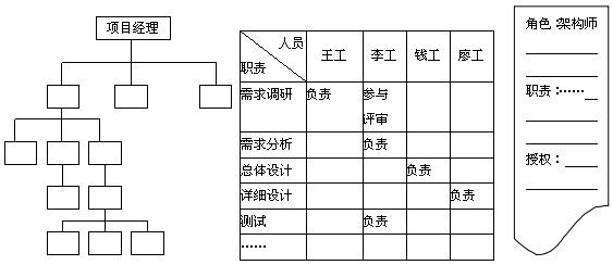 建筑项目组织结构图