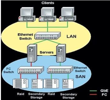 san采用了面向网络的存储结构