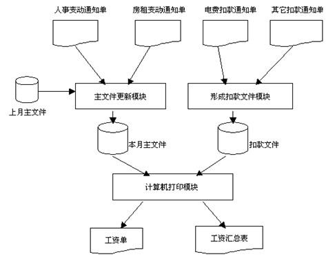 信息系统管理工程师考点分析与真题详解