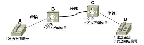 图1-9  电路交换示意图