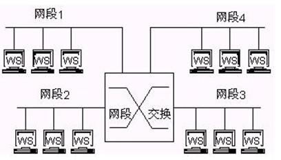 根据程控交换机的工作原理