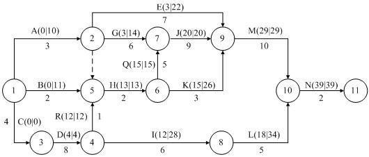 希赛监理公司承担了某网络工程项目全过程的监理工作。在项目实施过程中,发生了如下事件:  事件1:该项目的分项工程之一的机房建设可分解为15个工作(箭头线表示),根据工作的逻辑关系绘出的双代号网络图如图17-3所示,监理工程师在第12天末进行检查时,A、B、C三项工作已完成,D和G工作分别实际完成5天的工作量,E工作完成了4天的工作量。图17-3 双代号网络图  事件2:由于项目已经无法按照原进度计划进行实施,建设单位要求承建单位编制相关变更文件,并授权项目监理机构就进度变更引起的有关问题与承建单位进行协商