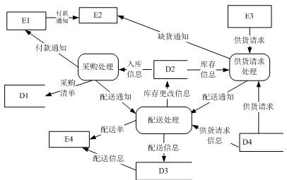 数据库设计原理和结构