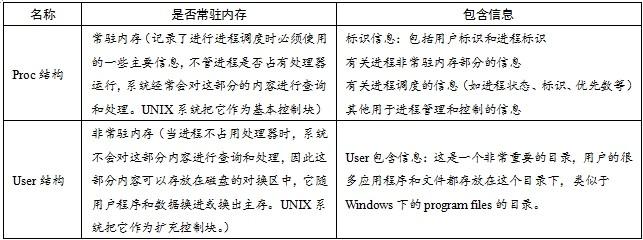 控制块分成proc结构和user结构两部分
