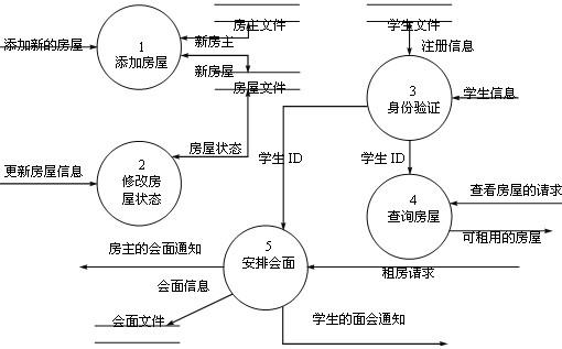 动态电路分析习题