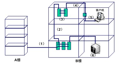 综合布线系统结构示意图