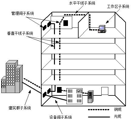 结构化布线系统示意图