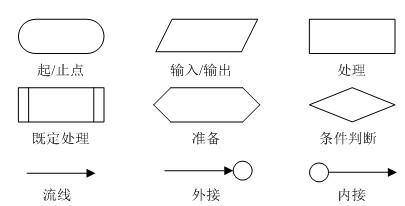 为了使用流程图描述结构化程序