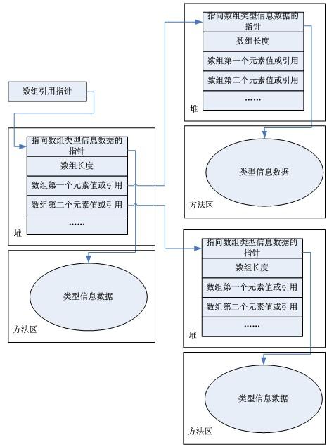 二维数组存储结构