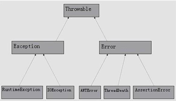 图9-1 java异常类继承结构