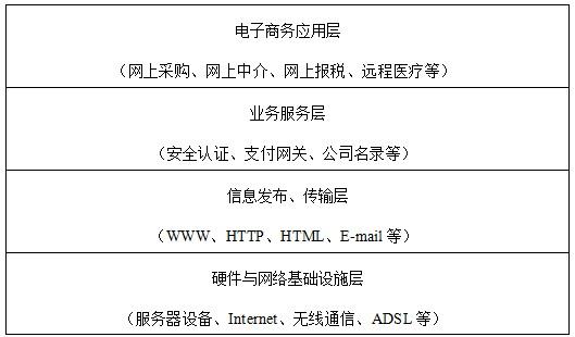 电子商务系统的框架结构