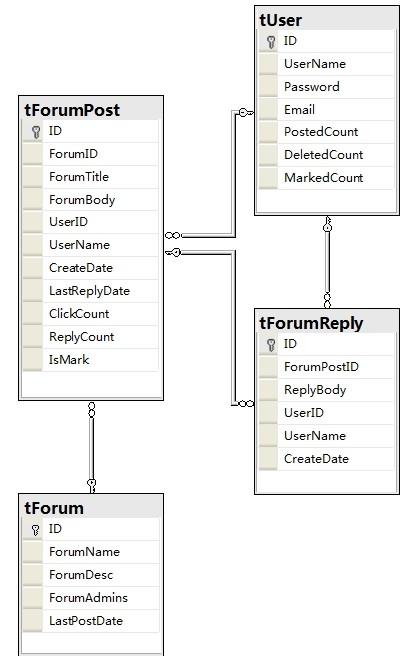 数据库设计    tforum表结构如表24-2所示