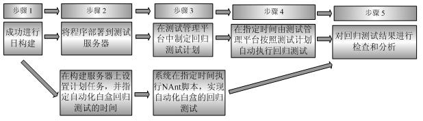 软件自动化测试_cart自动化回归测试的流程