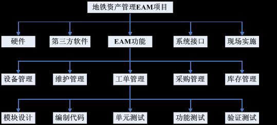码农谷 图书 软件项目管理 > 创建工作分解结构    在实际总工作中