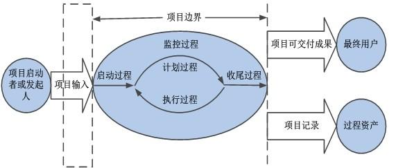 6.4.1 考点精讲  1、过程  一个过程是指为了得到预先指定的结果而要执行的一系列相关的行动和活动, 每个过程都有自已的输入、输出以及相应的工具、技术、方法。  项目过程由项目团队实施,要特别注意以下两大类过程的区别所在:  (1)项目管理类过程。确保项目自始至终顺利进行。这些过程借助各种工具和技术来应用各知识领域的技能和能力。  (2)产品导向过程。说明并创造项目的产品。产品导向过程通常用项目生命周期来定义,并因应用领域而异。对如何创造特定的产品缺乏基本了解,就无法确定项目范围。例如,要确定房屋建造