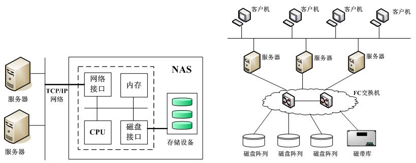 目前,主流的网络存储技术主要有3种,分别是直接附加存储(Direct Attached Storage,DAS)、网络附加存储(Network Attached Storage,NAS)和存储区域网络(Storage Area Network,SAN)。1.直接附加存储DAS是将存储设备通过SCSI(Small Computer System Interface,小型计算机系统接口)电缆直接连到服务器,其本身是硬件的堆叠,存储操作依赖于服务器,不带有任何存储操作系统。因此,有些文献也把DAS称为SAS(S