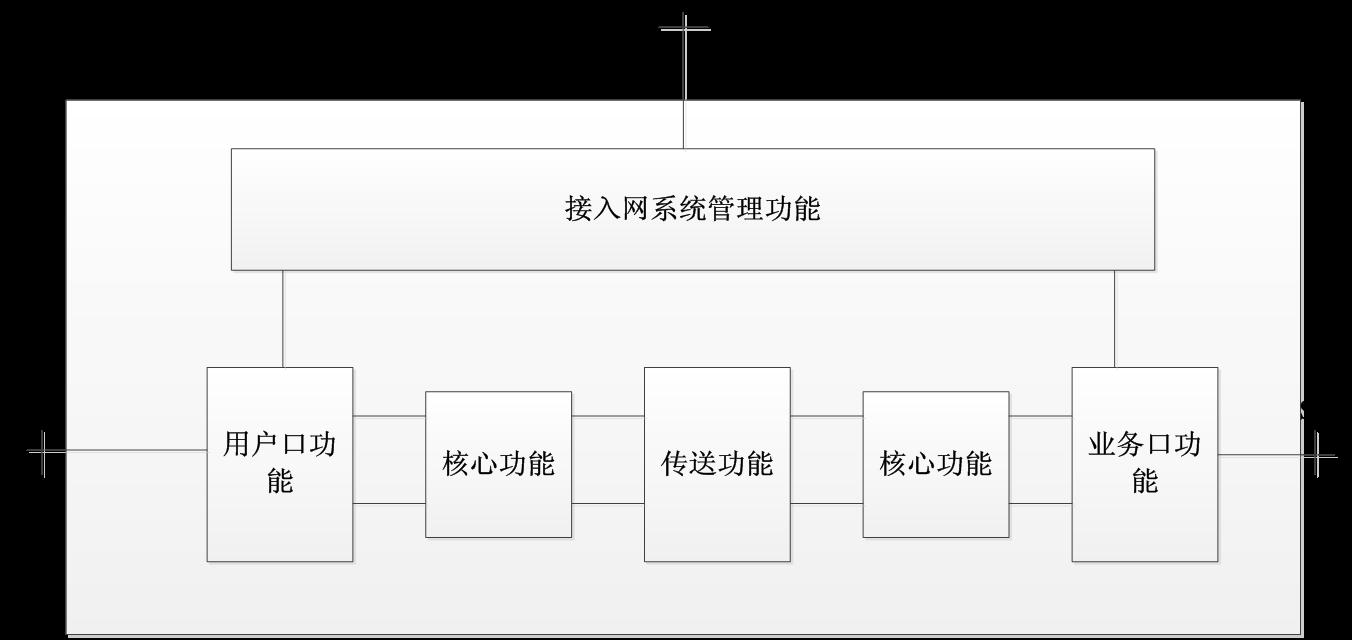3-4接入网的功能结构