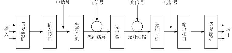 图6-14  数字光纤通信系统组成原理图