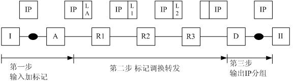 1、MPLS概述(1)MPLS提出背景随着因特网的迅猛发展,传统路由器因其固有的局限,已成为制约发展的瓶颈。异步传递模式ATM作为宽带综合业务数字网B-ISDN的最终解决方案,已被国际电信联盟ITU-T所接受。各发达国家都已实施了试验网计划和商用业务计划。90年代中期以来,因特网的骨干网和高速局域网大都采用ATM来实现的。IP over ATM已成为跨电信产业和计算机产业的多年持久的热点。先后有重叠模式的CIPOA、LANE和多协议的MPOA,集成模式的IP交换机和标记交换机等多项技术出现。多协议标记交换