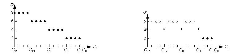用同样的方法可以扩展到多于两级的先行进位加法器,如用三级先行进位