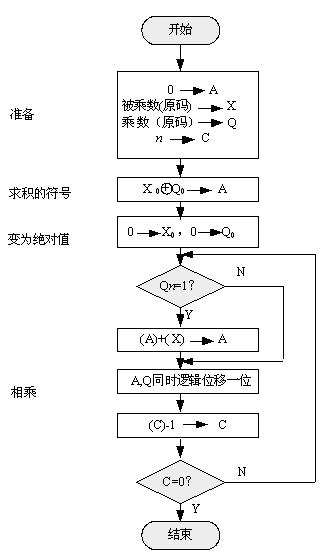 图2-6 原码一位乘法控制流程图