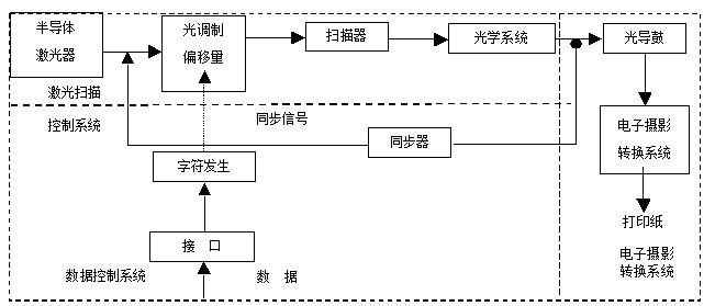 图14-7  激光打印机组成原理框图