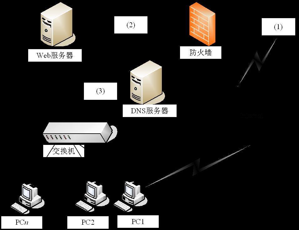 2.4.2 综合应用题  例题1  假设待传送数据的总长度为2560位,每个分组的长度为256位,其中头部开销长度为16位,源节点到目的节点之间的链路数为4,每个链路上的延迟时间为0.1秒,数据传输率为2560bps,线路交换建立连接的时间均为0.2秒,在分组交换方式下每个中间节点产生25.