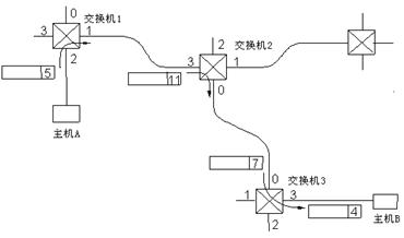 数据报与虚电路    为了更好地理解虚电路的工作原理