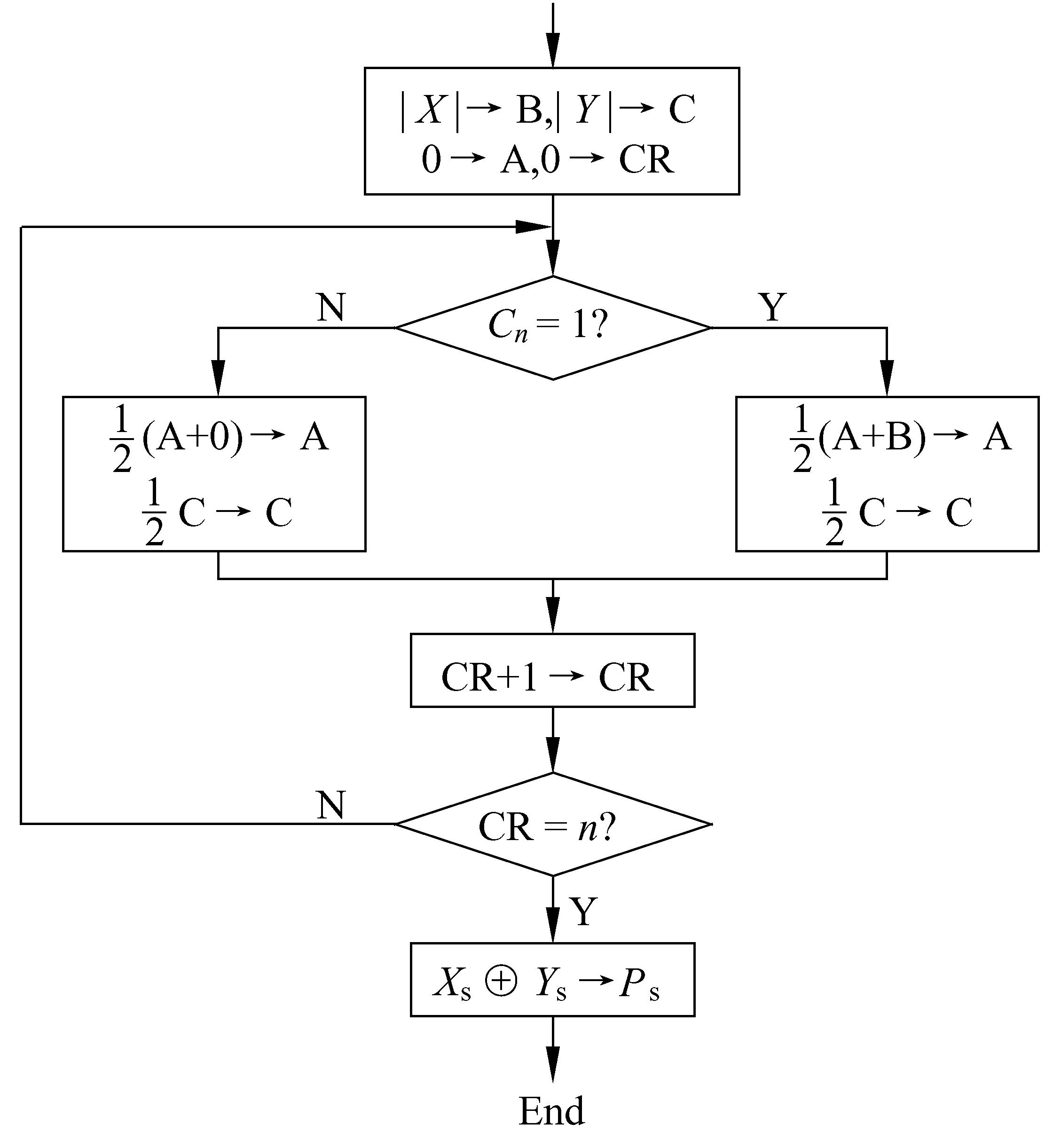 图13-7  原码一位乘法流程图
