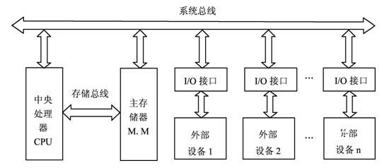 图6-2 总线结构图