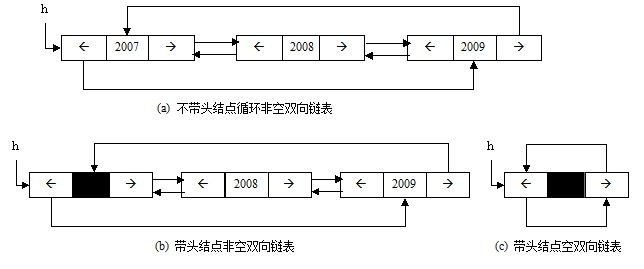 """1.3.3 循环链表  在单链表中,最后一个结点的指针域取值为空,如果将这个域赋值为指向头结点或第一个结点的指针,那么该单链表就成了循环单链表,如图1-23所示。  图1-23 循环单链链表示意图  循环链表的操作和单链表基本一致,差别仅在于,判别链表中最后一个结点的条件不再是""""后继是否为空"""",而是""""后继是否为头结点""""."""