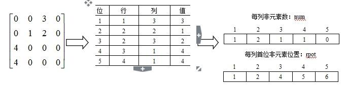 计算机科学与技术学科联考计算机学科专业基础综合教程(上册)_稀疏