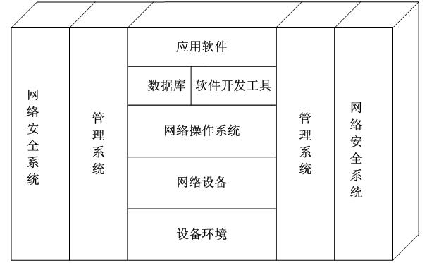 计算机等级考试 > 中小型网络系统的基本及结构