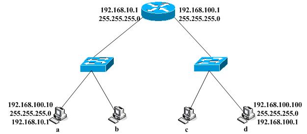 码农谷 图书 数据结构与算法 > 路由器基本功能  (4)如果收到数据包