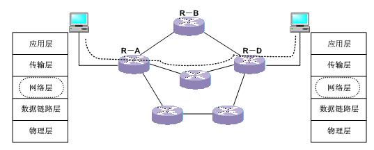 传输层提供了不同主机上进程之间的通信服务,但其功能是依赖于网络层所提供的主机之间的通信服务来实现的。在发送方主机,传输层数据段首先被送到网络层,网络层将传输层的数据段在主机之间传送,并负责沿协议栈向上传送给传输层。网络层必须具备三个功能:路径选择、分组交换、呼叫建立。路径选择也叫路由选择,就是确定分组从发送方到接收方传送过程所经过的路由或路径。用来计算这些路径的算法称为路由算法(Routing Algorithm)。路由算法的复杂性随着网络中路由器个数的增加而增长得很快。网络层给上层所提供的最重要的抽象就
