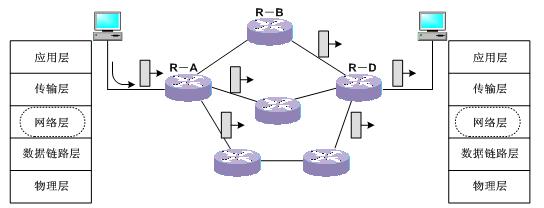 虚电路服务和数据报服务分别对应了网络层的面向