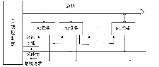 总线连接逻辑电路图