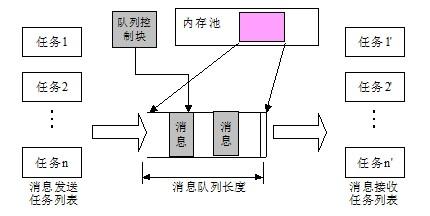 系统架构设计师教程(第3版)_内核对象