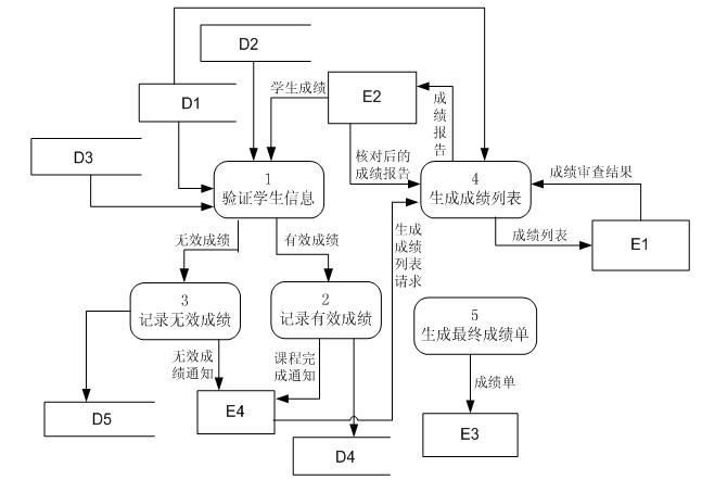 电子商务设计师考试试题分类精解与题型练习