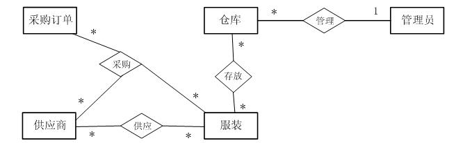 试题1分析本题考查数据库概念结构设计、概念至逻辑结构转换等内容。此类题目要求考生认真阅读题目,根据题目的需求描述,给出实体间的联系。【问题1】本题主要考查根据题目描述补充完整ER图。在本题中,根据题目描述一个仓库中可以存放多类服装,一类服装可能存放在多个仓库中,我们可以知道服装与仓库间存在多对多的联系存放;根据题目描述一个供应商可以供应多类服装,一类服装可由多个供应商供应。我们可以知道,供应商与服装之间存在多对多的供应关系;然后我们根据题目描述一个采购订单可以包含多类服装。每类服装可由多个不同