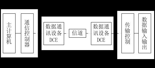 2.2 数据通信系统  数据通信系统是指以计算机为中心,用通信线路与分布式的数据终端连接起来,执行数据通信的系统。图2-3是数据通信的一般结构。图2-3 数字通信系统一般结构  计算机系统和终端设备都是数据终端设备(Date Terminal Equipment,DTE),它们都是数据信息的源和目的地,或者既是源又是目的地,是连接在网络上的计算机系统、输入输出设备的总称。但是两者作用不同,终端设备接收来自计算机的数据或向计算机系统发送数据;计算机系统则主要对数据进行收集和处理,是数据处理的核心。DTE具有