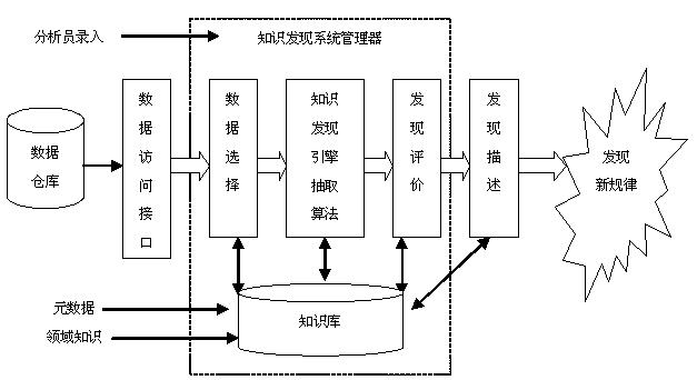 数据挖掘系统逻辑结构图