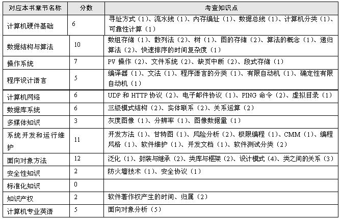 说明:   (1)从表1-9可以看出:数据结构与算法,系统开发与运行维护