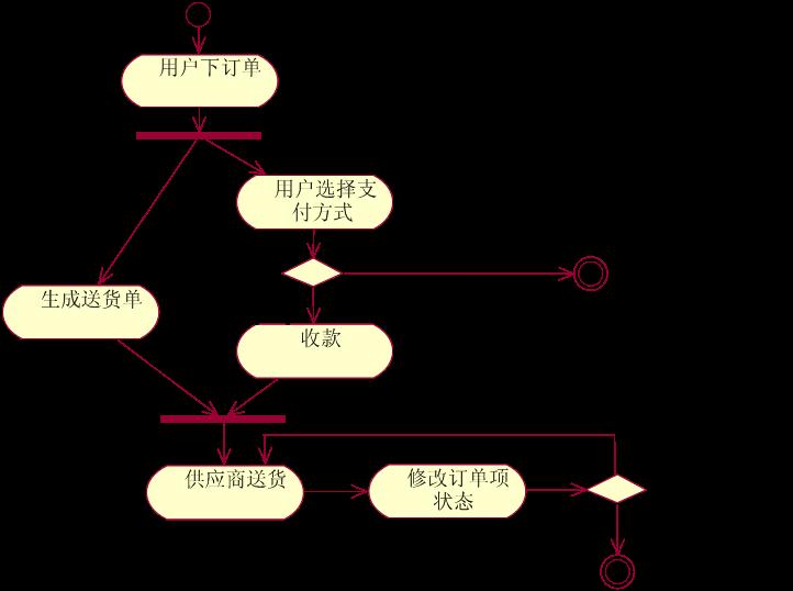 希赛网 云阅读 软考 软考 > uml的图形    活动图(activity diagram)