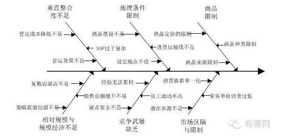鱼骨图制作步骤