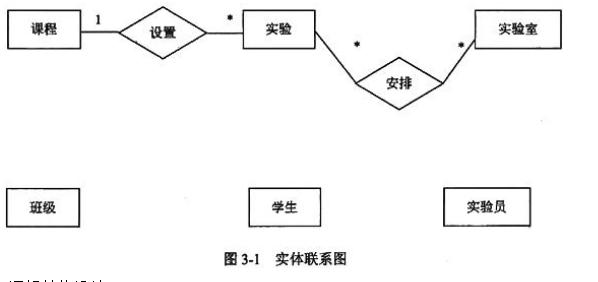 [逻辑结构设计] 根据概念模型设计阶段完成的实体联系图,得出如下关系模式(不完整): 课程(课程编号,课程名称,授课院系,实验学时) 班级(班级号,专业,所属系) 开课情况( (1) ,授课学期) 实验( (2) ,实验类型,难度,学时,安排周次) 实验计划( (3) ,实验时间,人数) 实验员( (4) ,级别) 实验室(实验室编号,地点,开放时间,可容纳人数,实验类型) 学生( (5) ,姓名,年龄,性别) 实验成绩( (6) ,实验成绩,评分实验员) [问题1] 补充图3-1中的联系和联系的类型。