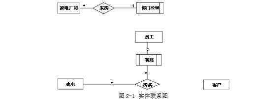 【逻辑结构设计】   根据概念模型设计阶段完成的实体联系图,得出如下关系模式(不完整):   客户(客户ID、姓名、身份证号、电话、住址、账户余额)   员工(工号、姓名、性别、岗位、身份证号、电话、住址)   家电(家电条码、家电名称、价格、出厂日期、(1))   家电厂商(厂商ID、厂商名称、电话、法人代表信息、厂址、(2))   购买(订购单号、(3)、金额)   【问题1】(6分)   补充图2-1中的联系和联系的类型。   【问题2】(6分)   根据图2-1,将逻辑结构设计阶段生成的关系