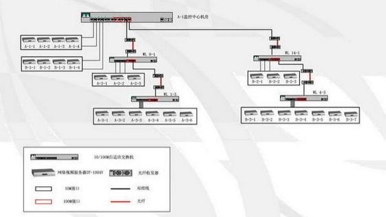 星河湾智能化小区网络视频监控系统网络拓扑图